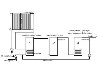 Napkollektor rendszer három bojlerrel és átkeverő szivattyúval