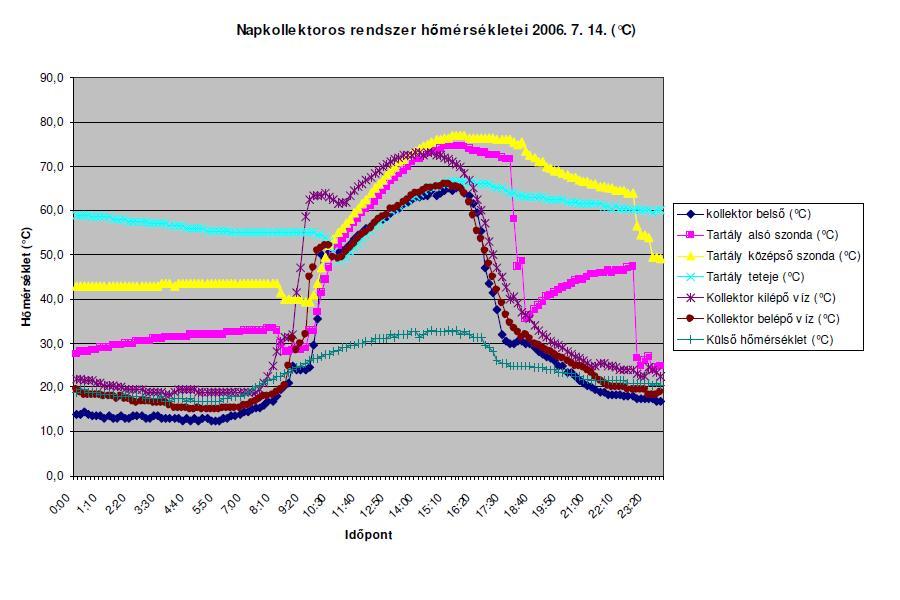 hőmérséklet diagram