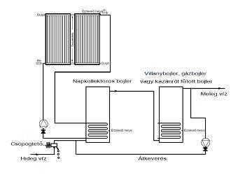 Napkollektor rendszer két bojlerrel és átkeverő szivattyúval