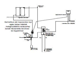 Napkollektor rendszer Ariston bojlerrel