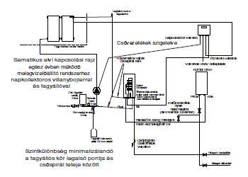 Napkollektor rendszer Hajdú bojlerrel és kombi kazánnal
