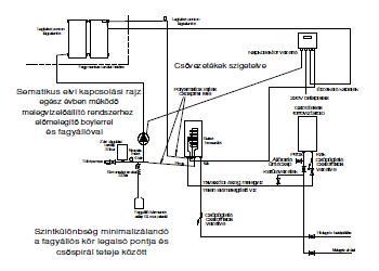 Napkollektor rendszer Hajdú bojlerrel és gázbojlerrel