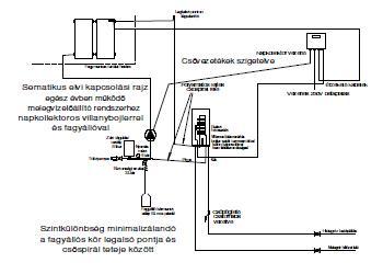 Napkollektor rendszer Hajdú bojlerrel