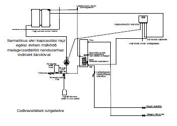 Napkollektor rendszer Heizer 200 literes tárolóval