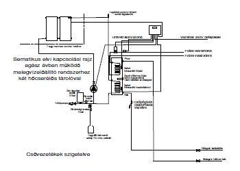 Napkollektor rendszer Heizer 300 literes dupla hőcserélős tárolóval