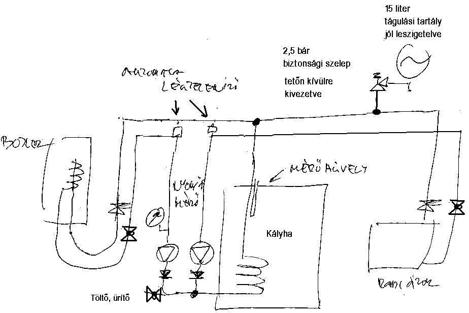 Elvi rajz cserépkályhával, napkollektorral, Hajdú bojlerrel és radiátorral