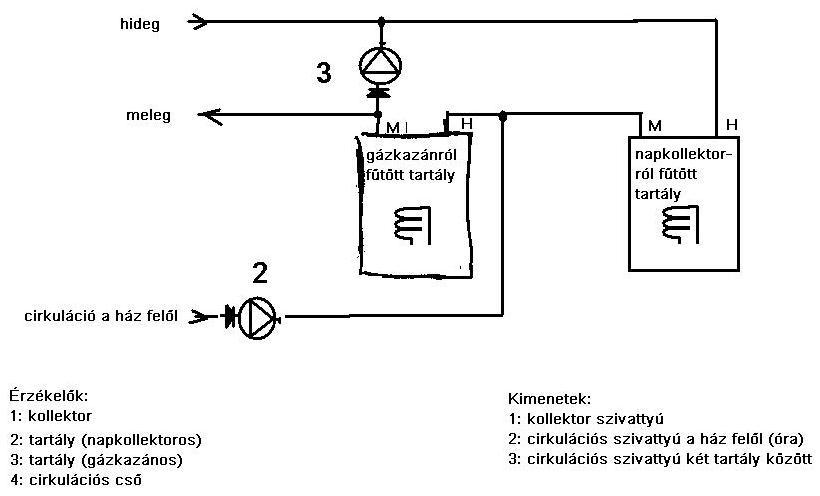 A két meleg-víz tartály összekötése